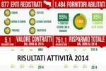 Risultati attività Intercent-ER 2014_150x100