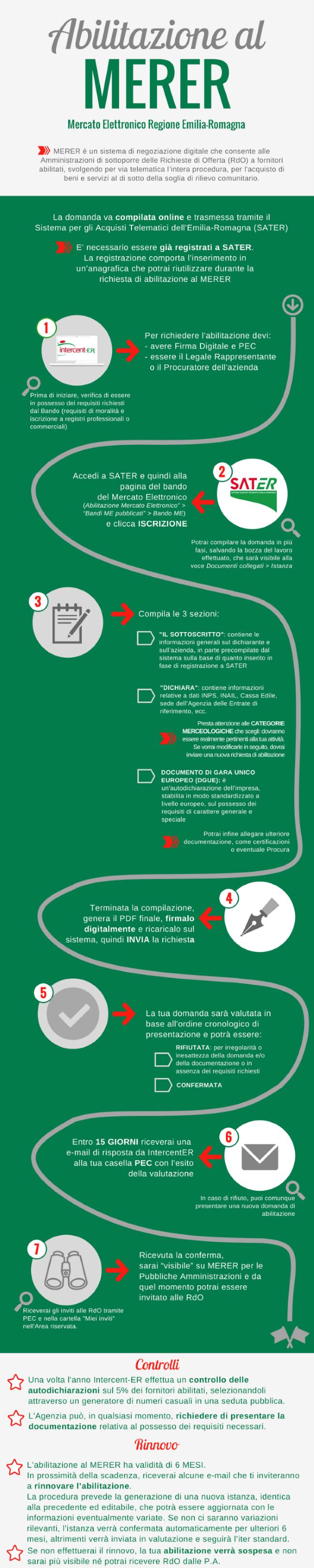 Infografica abilitazione al mercato elettronico